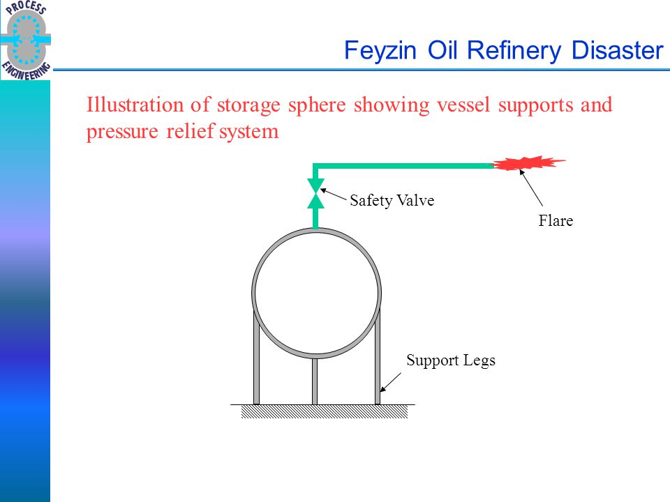 Feyzin Oil Refinery Disaster Support Legs Flare Safety Valve Illustration of storage sphere showing vessel supports and pressure relief system