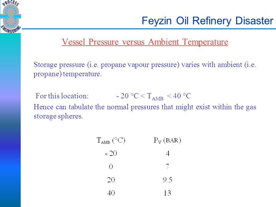 Feyzin Oil Refinery Disaster Vessel Pressure versus Ambient Temperature Storage pressure (i.e. propane vapour pressure) varies with ambient (i.e. prop