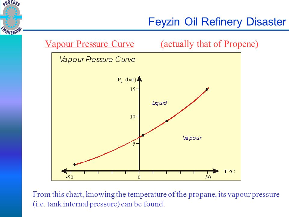 Feyzin Oil Refinery Disaster Vapour Pressure Curve(actually that of Propene) From this chart, knowing the temperature of the propane, its vapour press