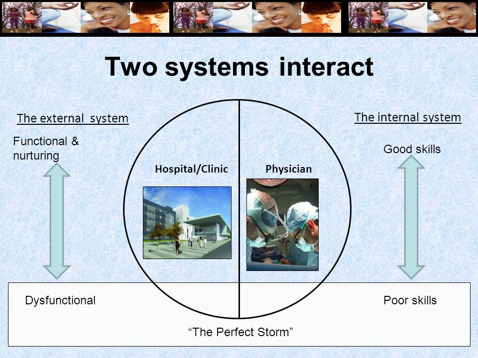"""The Perfect Storm"" The external system The internal system PhysicianHospital/Clinic Two systems interact Good skills Poor skills Functional & nurturi"