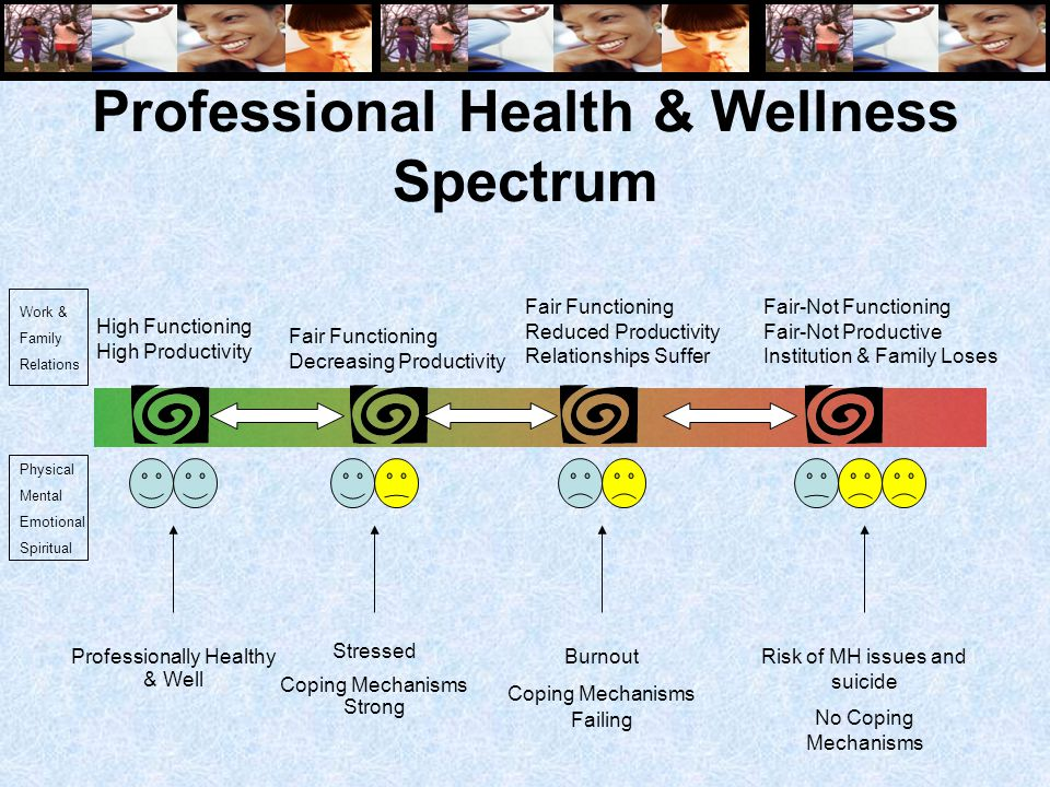 Professional Health & Wellness Spectrum High Functioning High Productivity Fair Functioning Decreasing Productivity Fair Functioning Reduced Productivity Relationships Suffer Fair-Not Functioning Fair-Not Productive Institution & Family Loses Burnout Coping Mechanisms Failing Risk of MH issues and suicide No Coping Mechanisms Professionally Healthy & Well Stressed Coping Mechanisms Strong Physical Mental Emotional Spiritual Work & Family Relations