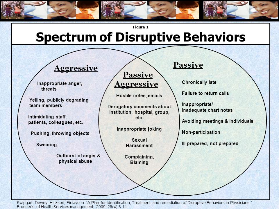 Aggressive Passive Aggressive Figure 1 Spectrum of Disruptive Behaviors Inappropriate anger, threats Yelling, publicly degrading team members Intimidating staff, patients, colleagues, etc.
