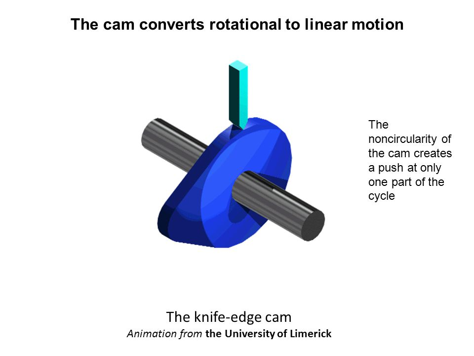The cam converts rotational to linear motion The knife-edge cam Animation from the University of Limerick The noncircularity of the cam creates a push at only one part of the cycle