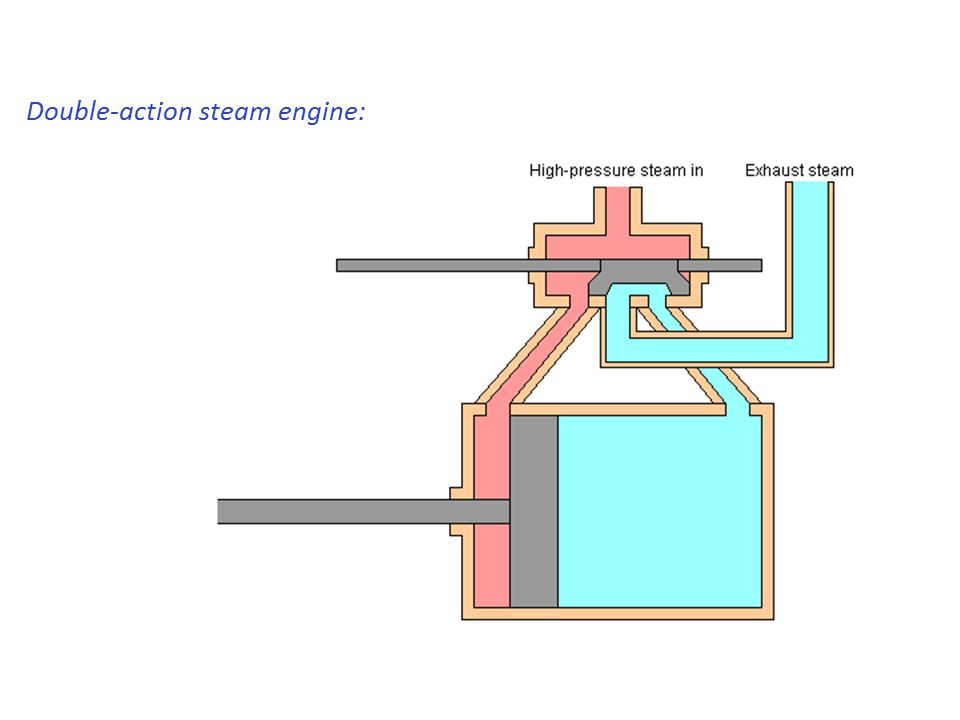 Double-action steam engine: slide valve alternates input & exhaust