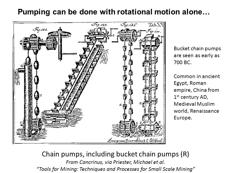 Pumping can be done with rotational motion alone… Chain pumps, including bucket chain pumps (R) From Cancrinus, via Priester, Michael et al.