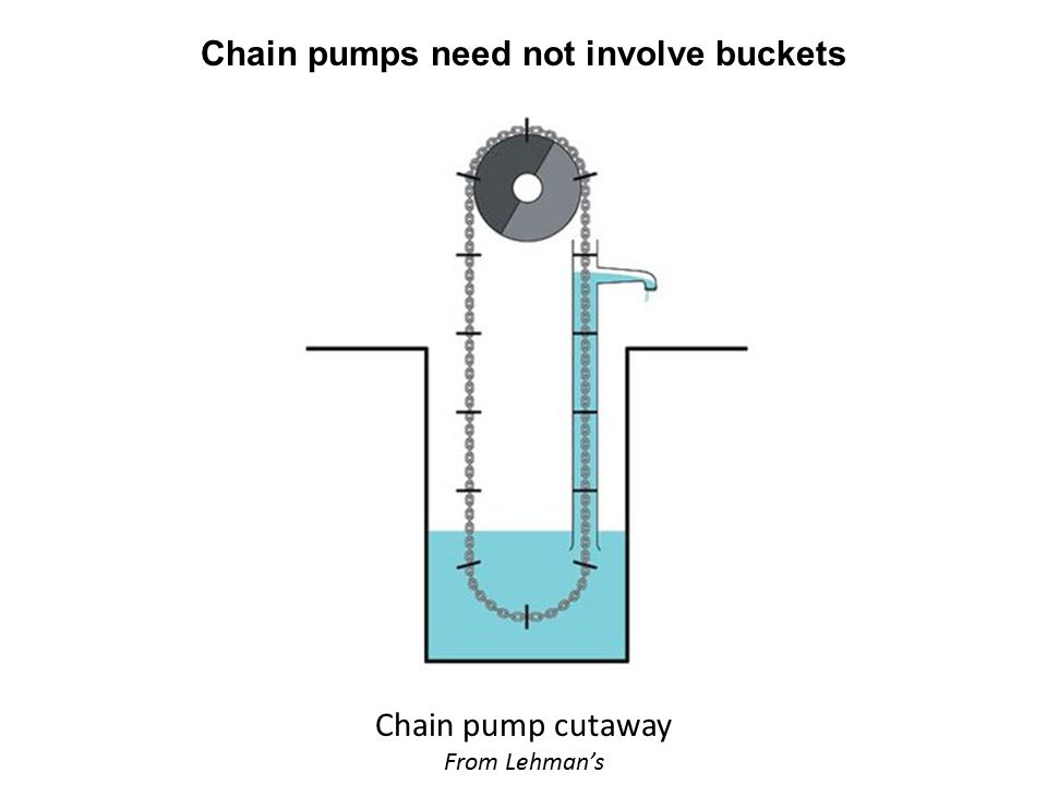 Chain pumps need not involve buckets Chain pump cutaway From Lehman's
