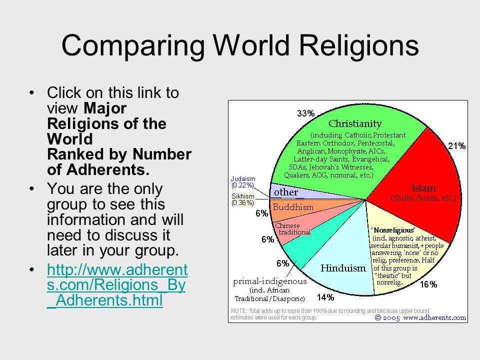 Comparing World Religions Click on this link to view Major Religions of the World Ranked by Number of Adherents.