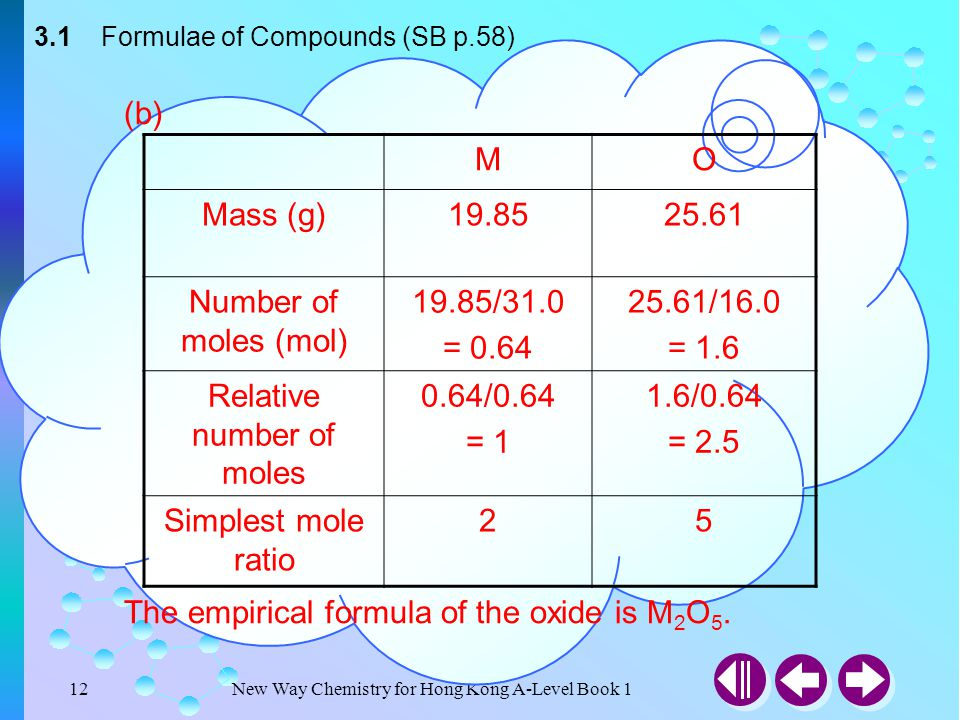 New Way Chemistry for Hong Kong A-Level Book 111 Check Point 3-2 (a) 5 g of sulphur forms 10 g of an oxide on burning.What is the empirical formula of