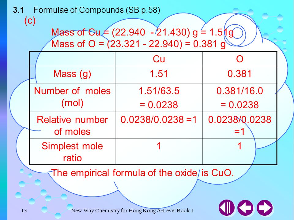 New Way Chemistry for Hong Kong A-Level Book 112 3.1 Formulae of Compounds (SB p.58) (b) The empirical formula of the oxide is M 2 O 5. MO Mass (g)19.