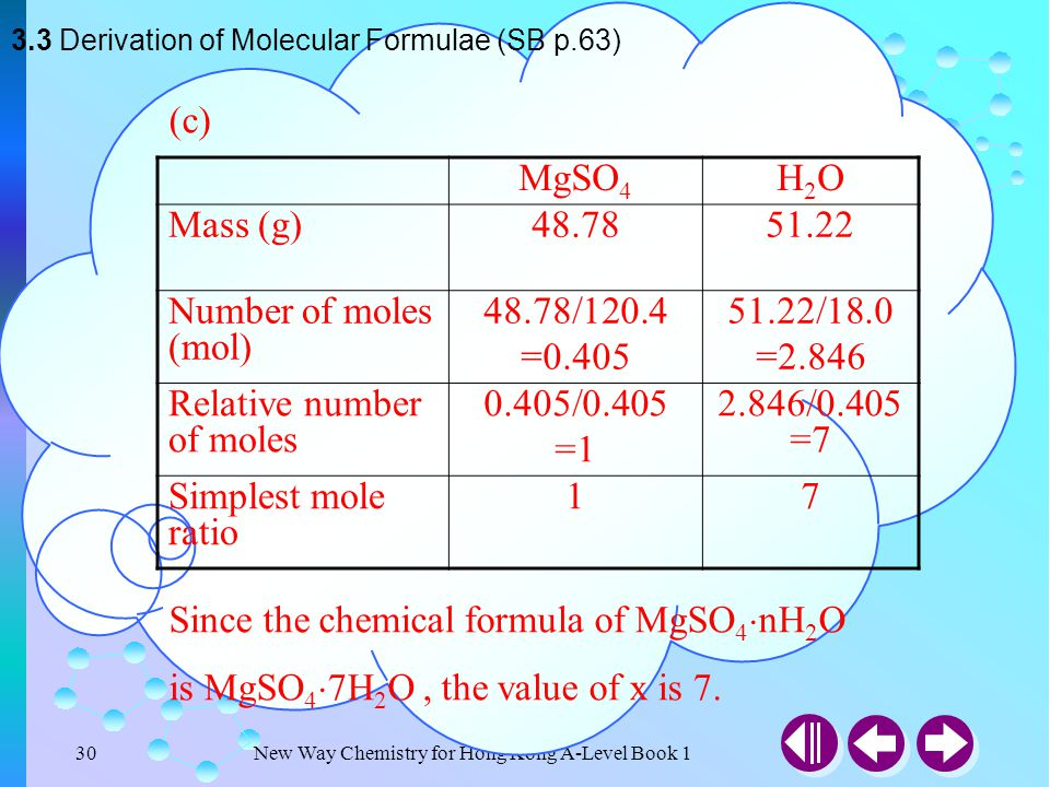 New Way Chemistry for Hong Kong A-Level Book 129 3.3 Derivation of Molecular Formulae (SB p.63) Check Point 3-4 (b) (NH 4 ) 2 S x contains 72.72% sulp
