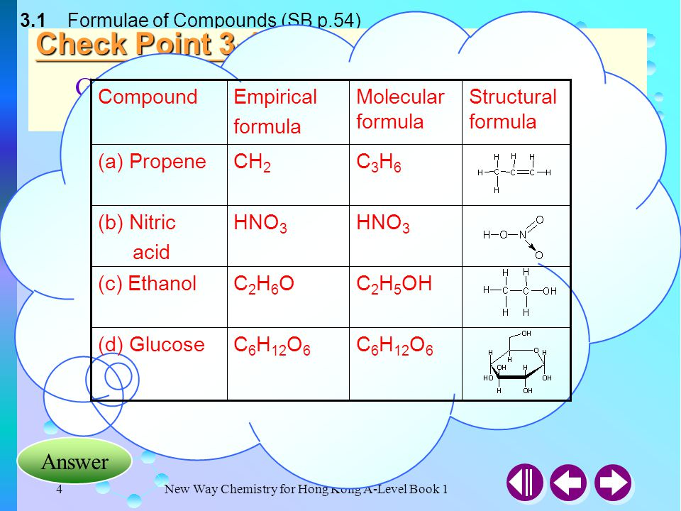 New Way Chemistry for Hong Kong A-Level Book 14 3.1 Formulae of Compounds (SB p.54) Answer Check Point 3-1 Give the empirical molecular and structural formula for the following compounds C 6 H 12 O 6 (d) Glucose C 2 H 5 OHC2H6OC2H6O(c) Ethanol HNO 3 (b) Nitric acid C3H6C3H6 CH 2 (a) Propene Structural formula Molecular formula Empirical formula Compound