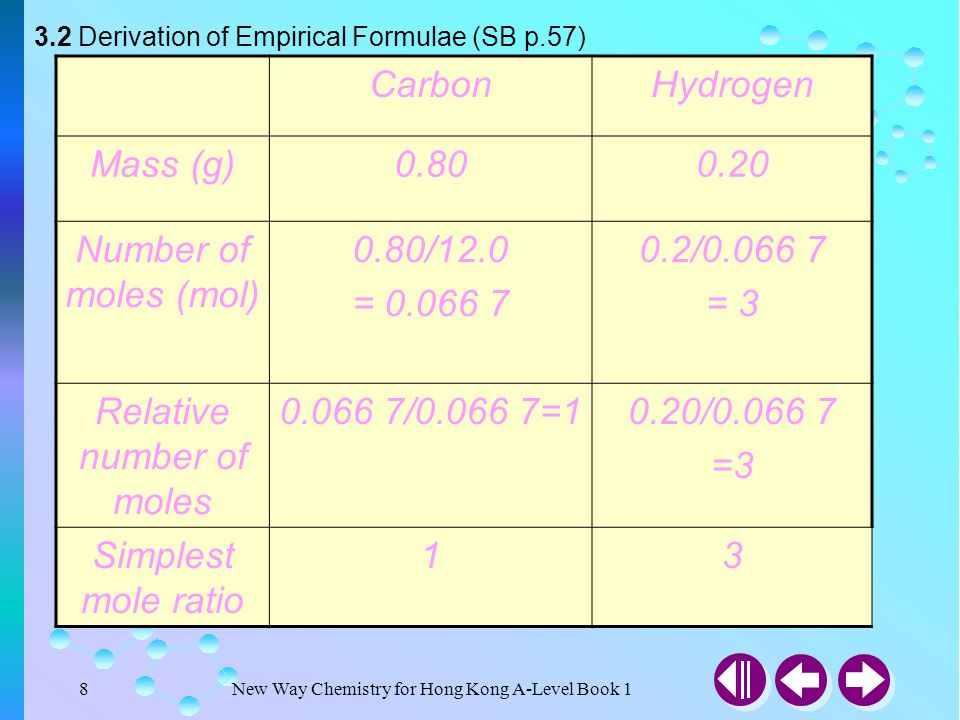 New Way Chemistry for Hong Kong A-Level Book 118 3.2 Derivation of Empirical Formulae (SB p.59) (b) In order to facilitate calculation, the masses of the elements are multiplied by 1000 first.