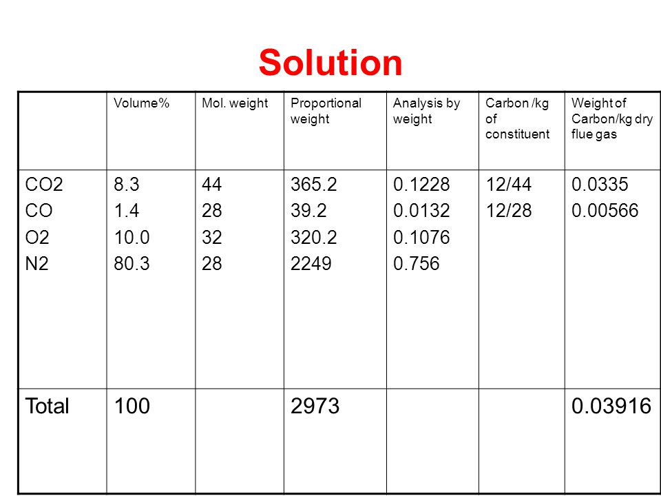 Solution Volume%Mol. weightProportional weight Analysis by weight Carbon /kg of constituent Weight of Carbon/kg dry flue gas CO2 CO O2 N2 8.3 1.4 10.0