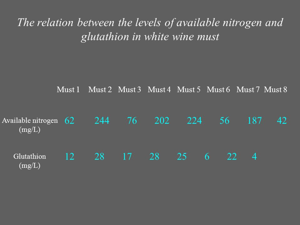 The relation between the levels of available nitrogen and glutathion in white wine must Must 1 Must 2 Must 3 Must 4 Must 5 Must 6 Must 7 Must 8 62 244