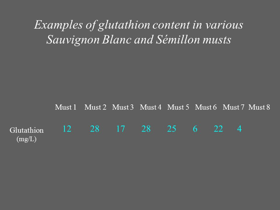 Examples of glutathion content in various Sauvignon Blanc and Sémillon musts Must 1 Must 2 Must 3 Must 4 Must 5 Must 6 Must 7 Must 8 12 28 17 28 25 6
