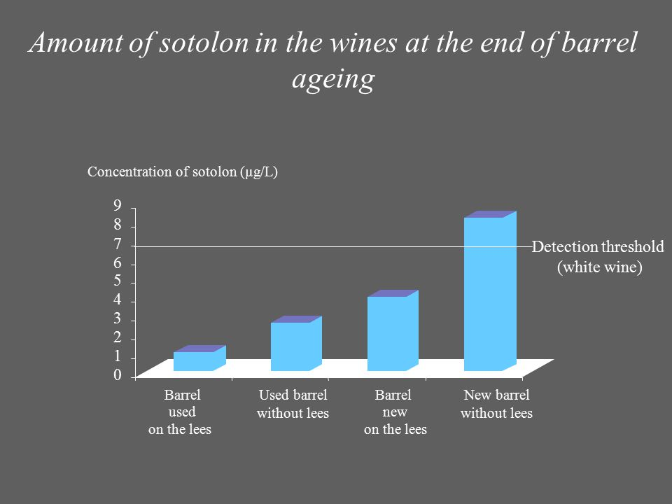 Amount of sotolon in the wines at the end of barrel ageing 0 1 2 3 4 5 6 7 8 9 Barrel used on the lees Used barrel without lees Barrel new on the lees