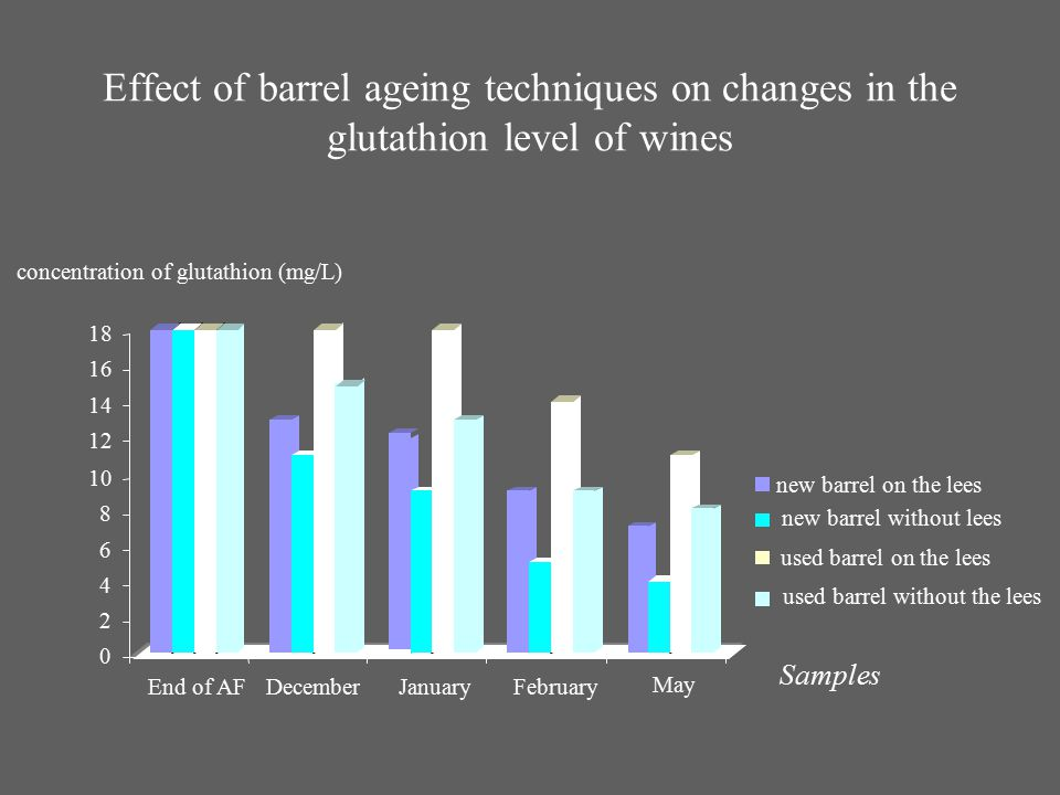 Effect of barrel ageing techniques on changes in the glutathion level of wines 0 2 4 6 8 10 12 14 16 18 concentration of glutathion (mg/L) End of AFDe