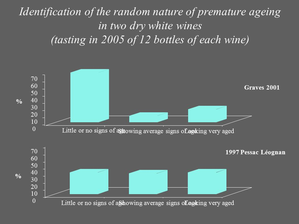Identification of the random nature of premature ageing in two dry white wines (tasting in 2005 of 12 bottles of each wine) 0 10 20 30 40 50 60 70 % L