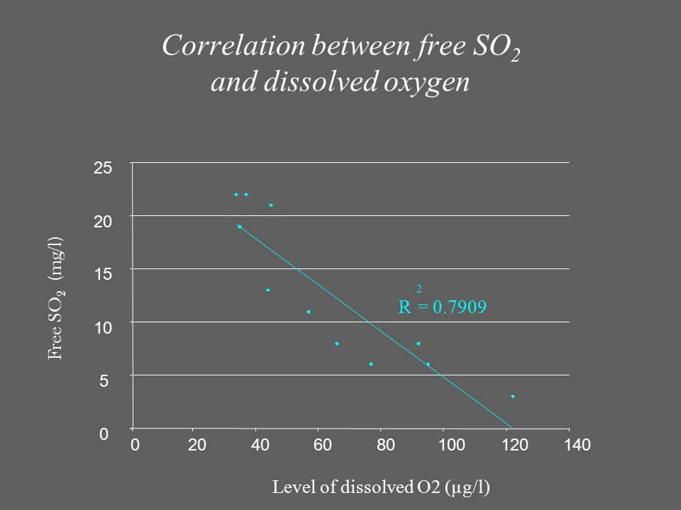 R 2 = 0.7909 0 5 10 15 20 25 020406080100120140 Level of dissolved O2 (µg/l) Free SO 2 (mg/l) Correlation between free SO 2 and dissolved oxygen
