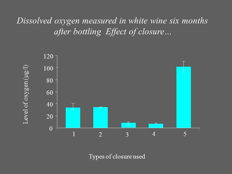 0 20 40 60 80 100 120 3 Level of oxygen (µg/l) 1 2 4 Dissolved oxygen measured in white wine six months after bottling Effect of closure… 5 Types of c