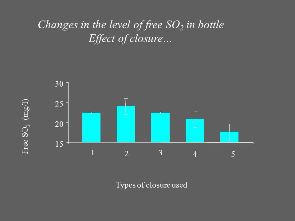 15 20 25 30 Types of closure used Free SO 2 (mg/l) 3 1 2 45 Changes in the level of free SO 2 in bottle Effect of closure…