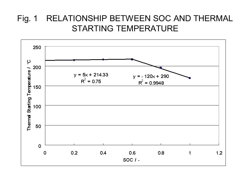 Fig. 1 RELATIONSHIP BETWEEN SOC AND THERMAL STARTING TEMPERATURE