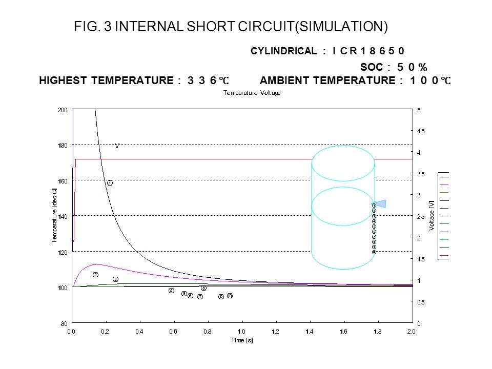 FIG. 3 INTERNAL SHORT CIRCUIT(SIMULATION) CYLINDRICAL :ICR18650 SOC :50% HIGHEST TEMPERATURE :336℃ AMBIENT TEMPERATURE :100℃