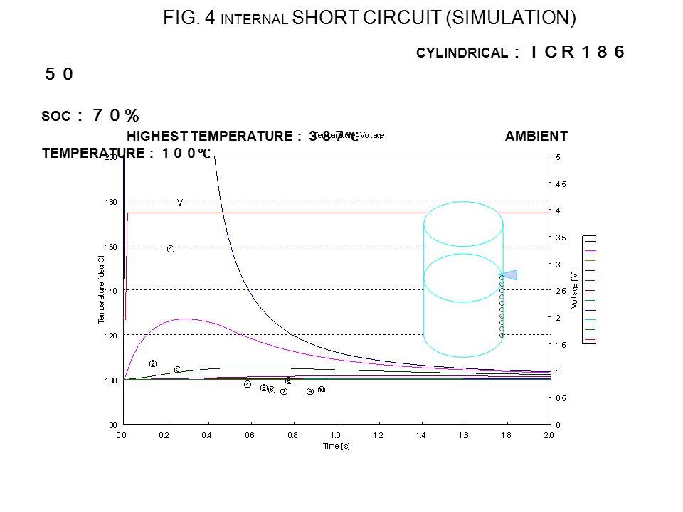 FIG. 4 INTERNAL SHORT CIRCUIT (SIMULATION) CYLINDRICAL :ICR186 50 SOC :70% HIGHEST TEMPERATURE :387℃ AMBIENT TEMPERATURE :100℃
