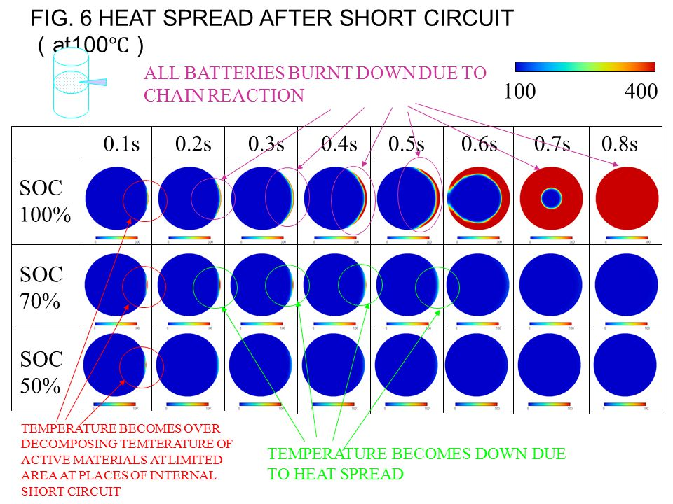 FIG. 6 HEAT SPREAD AFTER SHORT CIRCUIT ( at100 ℃) 100400 0.1s0.2s0.3s0.4s0.5s0.6s0.7s0.8s SOC 100% SOC 70% SOC 50% TEMPERATURE BECOMES OVER DECOMPOSIN