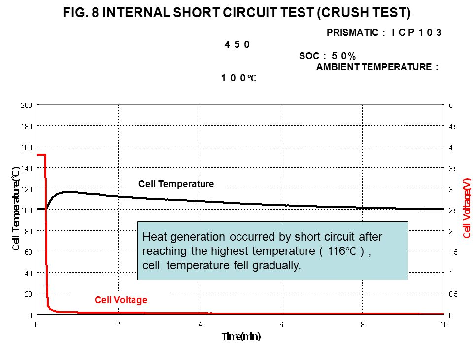 FIG. 8 INTERNAL SHORT CIRCUIT TEST (CRUSH TEST) PRISMATIC :ICP103 450 SOC :50 % AMBIENT TEMPERATURE : 100℃ Heat generation occurred by short circuit a