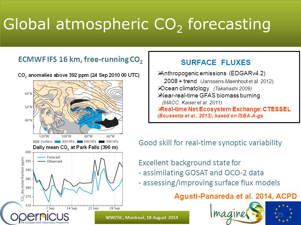 Global atmospheric CO 2 forecasting WWOSC, Montreal, 18 August 2014 25 ECMWF IFS 16 km, free-running CO 2 Good skill for real-time synoptic variability Excellent background state for - assimilating GOSAT and OCO-2 data - assessing/improving surface flux models SURFACE FLUXES  Anthropogenic emissions (EDGARv4.2) 2008 + trend (Janssens-Maenhout et al.