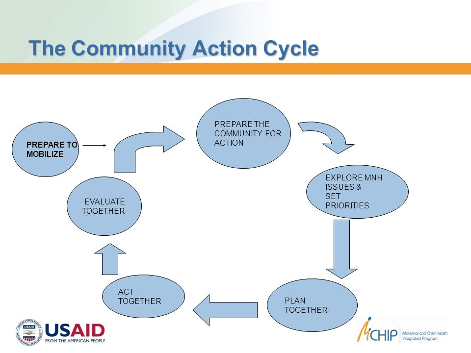 PREPARE THE COMMUNITY FOR ACTION EXPLORE MNH ISSUES & SET PRIORITIES PLAN TOGETHER ACT TOGETHER EVALUATE TOGETHER The Community Action Cycle PREPARE TO MOBILIZE