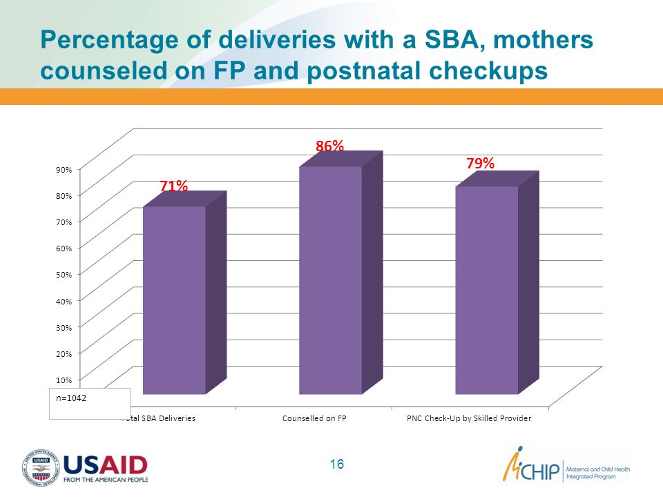 Percentage of deliveries with a SBA, mothers counseled on FP and postnatal checkups 16