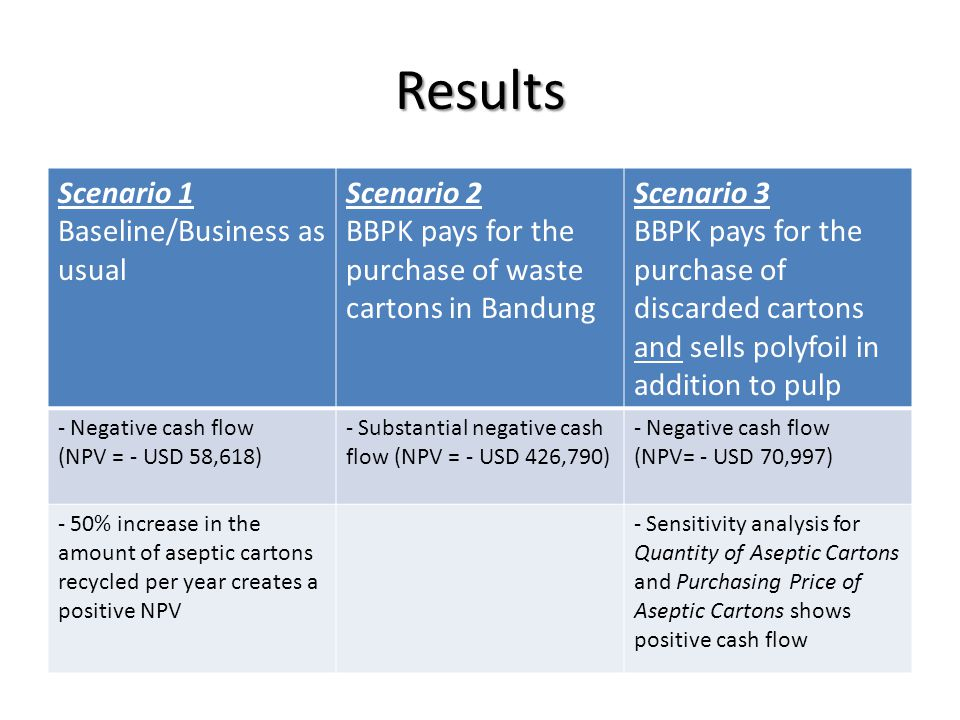 Results Scenario 1 Baseline/Business as usual Scenario 2 BBPK pays for the purchase of waste cartons in Bandung Scenario 3 BBPK pays for the purchase of discarded cartons and sells polyfoil in addition to pulp - Negative cash flow (NPV = - USD 58,618) - Substantial negative cash flow (NPV = - USD 426,790) - Negative cash flow (NPV= - USD 70,997) - 50% increase in the amount of aseptic cartons recycled per year creates a positive NPV - Sensitivity analysis for Quantity of Aseptic Cartons and Purchasing Price of Aseptic Cartons shows positive cash flow