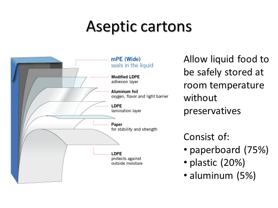 Aseptic cartons Allow liquid food to be safely stored at room temperature without preservatives Consist of: paperboard (75%) plastic (20%) aluminum (5%)