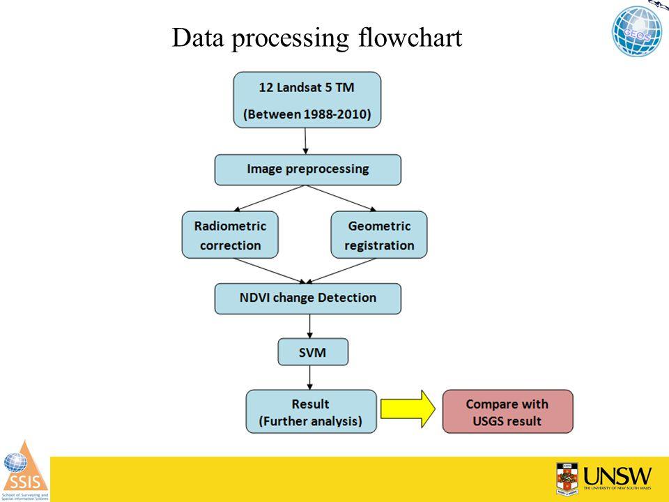 Data processing flowchart