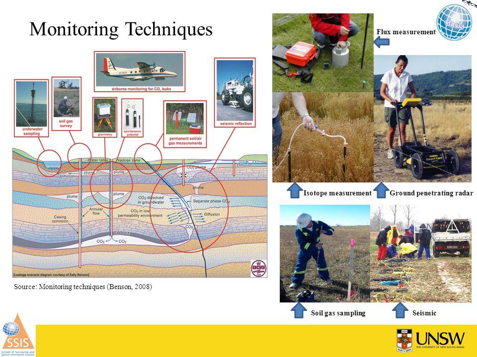 Monitoring Techniques Flux measurement Isotope measurementGround penetrating radar Soil gas samplingSeismic Source: Monitoring techniques (Benson, 2008)