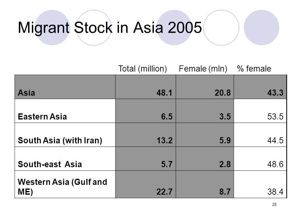 28 Migrant Stock in Asia 2005 Total (million)Female (mln)% female Asia48.120.843.3 Eastern Asia6.53.553.5 South Asia (with Iran)13.25.944.5 South-east