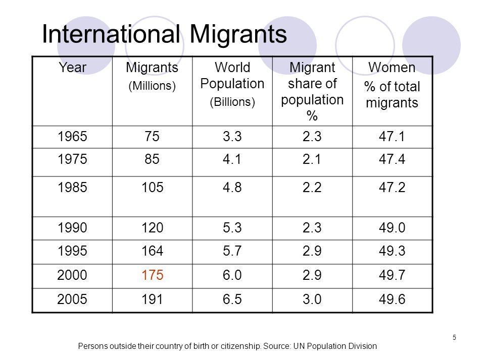 5 International Migrants YearMigrants (Millions) World Population (Billions) Migrant share of population % Women % of total migrants 1965753.32.347.1