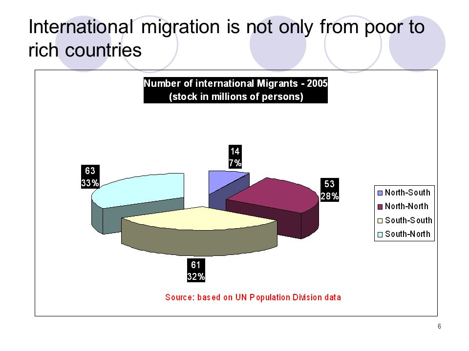 7 International migration is a labour market and decent work issue Total migrants (population resident outside their countries of origin) in 2005: 191 million – 3 per cent of global population.