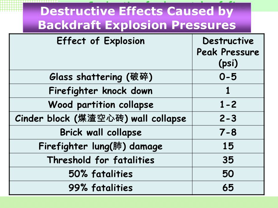 Combustion fundamentals of fire 4. Consequences of Backdraft 4.3 Great damage cause collapsepartition ironcrush Flame accompanying the explosion can c
