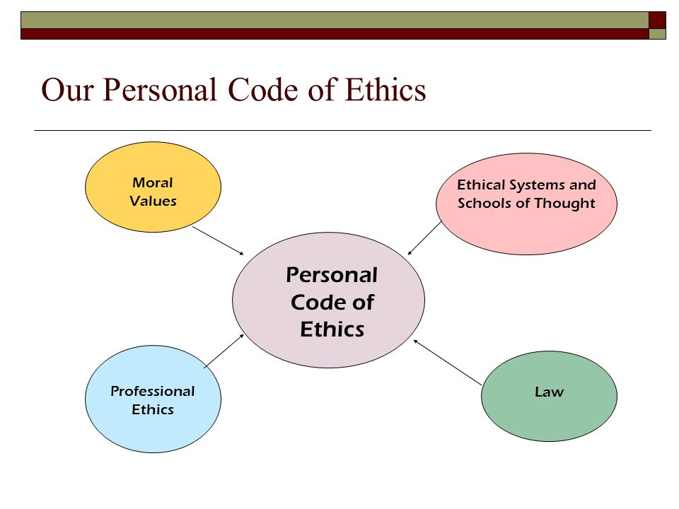 Ethical Systems and Schools of Thought The Grand Mean Categorical Imperative Utilitarianism Situational Relativism Devine Command Justice Egoism Ethical Systems Rule Based: Deontology Ends-Based: Teleology Care-Based: Situational Cultural Relativism