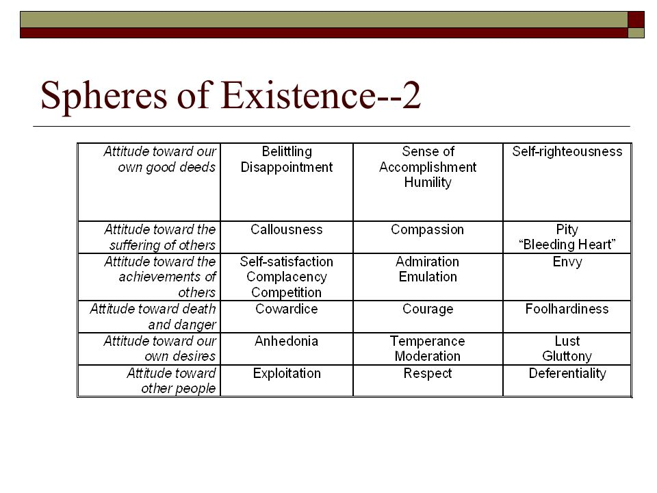 Virtues and Spheres of Existence