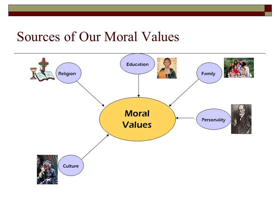 Sources of Our Moral Values Family Moral Values Religion Education
