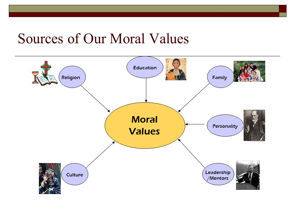 Sources of Our Moral Values Family Moral Values Culture Leadership /Mentors Religion Personality Education