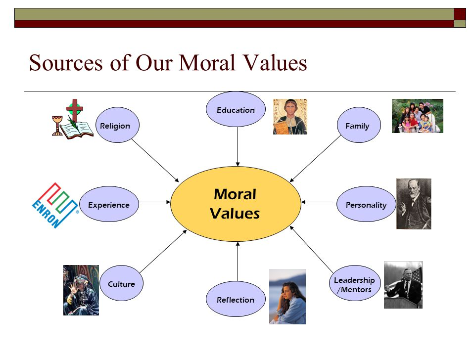 Sources of Our Moral Values Family Moral Values Culture Leadership /Mentors Religion ExperiencePersonality Reflection Education