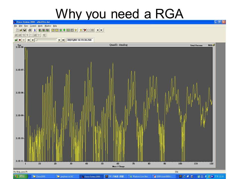Why you need a RGA
