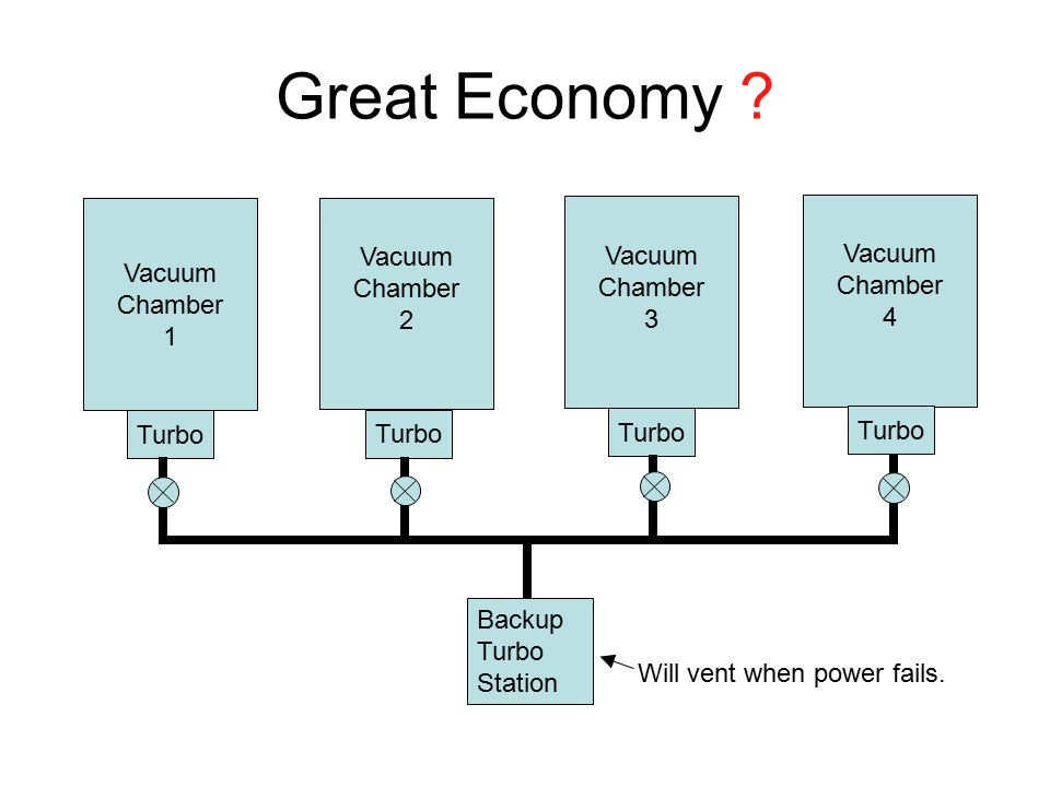 Great Economy ? Vacuum Chamber 1 Vacuum Chamber 4 Vacuum Chamber 3 Vacuum Chamber 2 Turbo Backup Turbo Station Will vent when power fails.