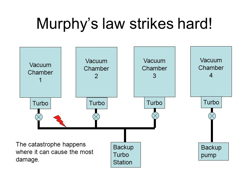 Murphy's law strikes hard! Vacuum Chamber 1 Vacuum Chamber 4 Vacuum Chamber 3 Vacuum Chamber 2 Turbo Backup Turbo Station The catastrophe happens wher