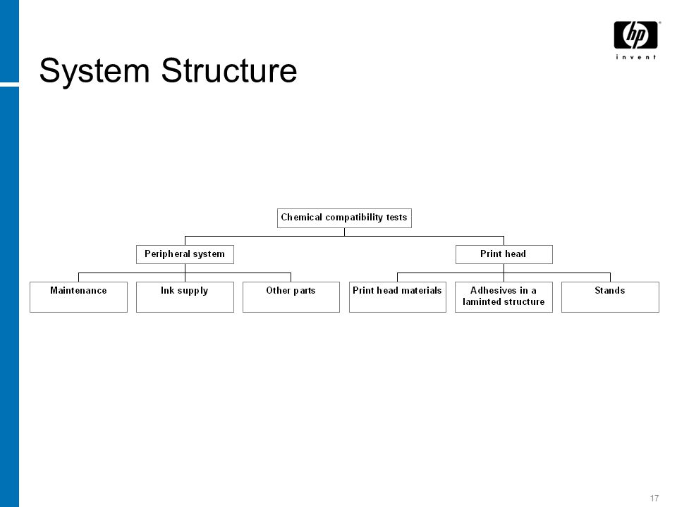 17 System Structure